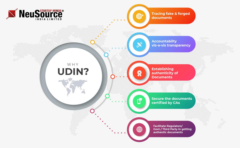 UDIN Verification